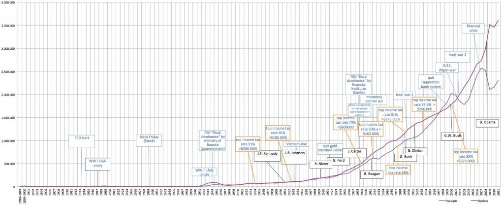 USA Staatsbudget und korellierende Ereignisse