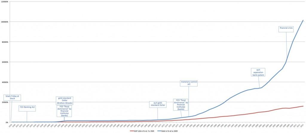 Staatsverschuldung der USA in Relation zum Bruttoinlandsprodukt der USA (BIP 1929 = 100%)