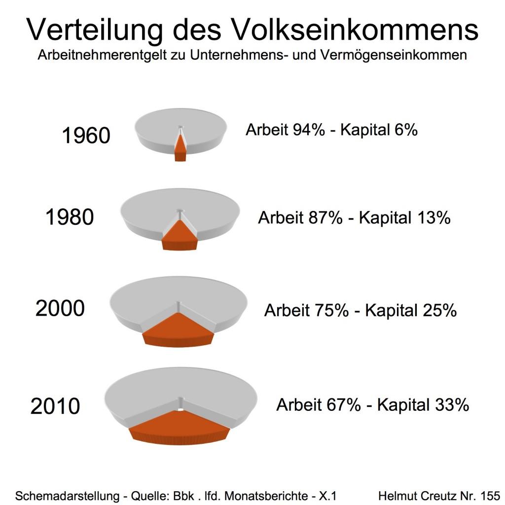 Einkommensverteilung in Deutschland 1960 bis 2010,