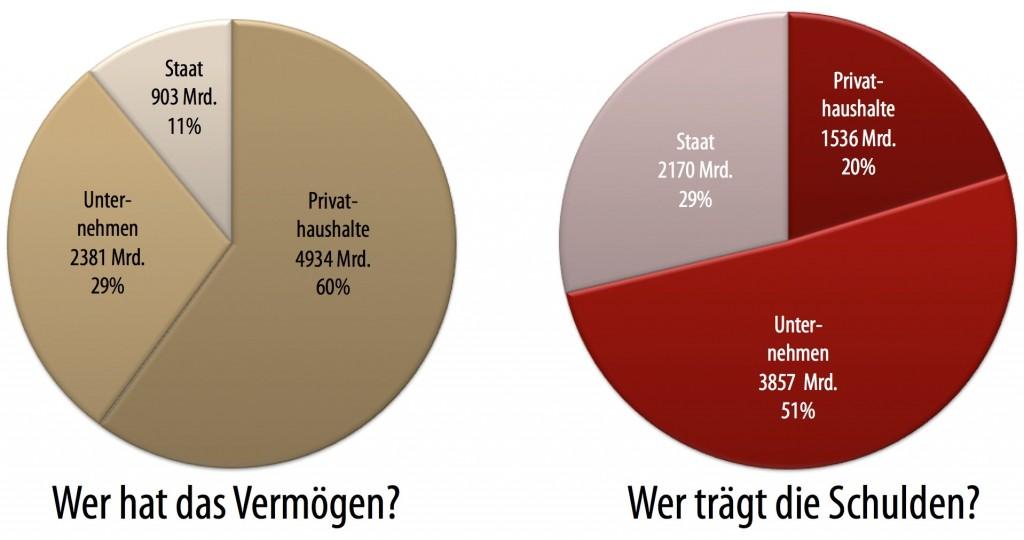 Vermögensverteilung laut Bundesbank