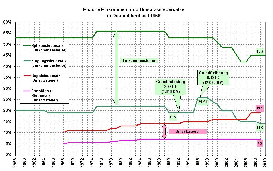 Einkommensteuersatz in Deutschland