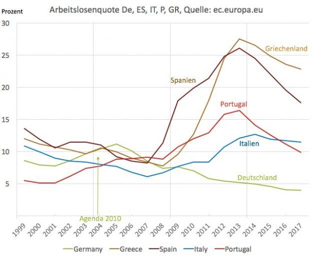 Arbeitslosenquote in Deutschland, Spanien, Griechenland, Italien, Portugal
